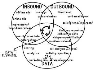 sales-data-flywheel-copy