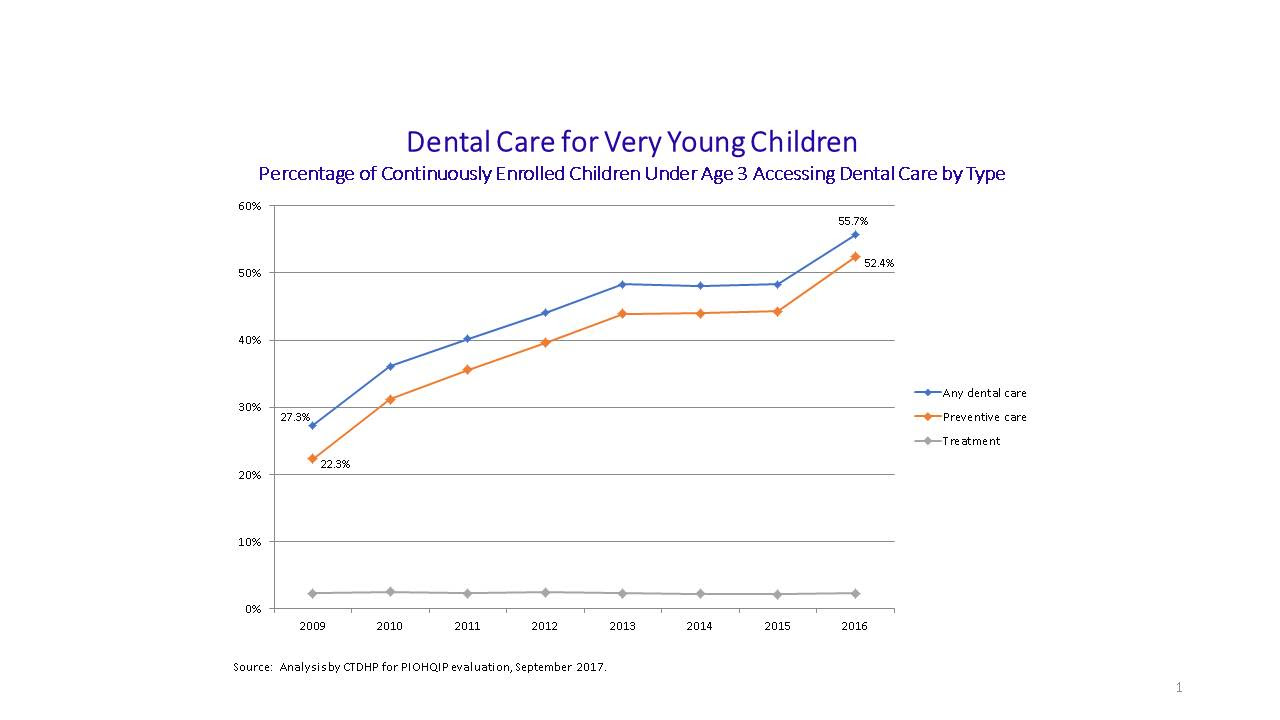 Oral Health Chart, September 2017
