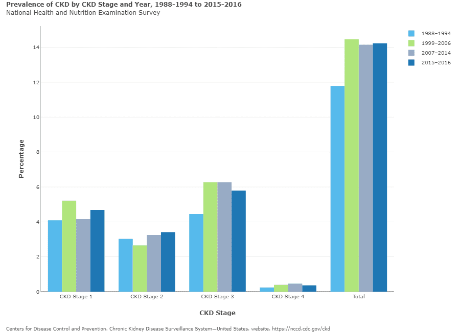 Prevalence of CKD by Stage and Year