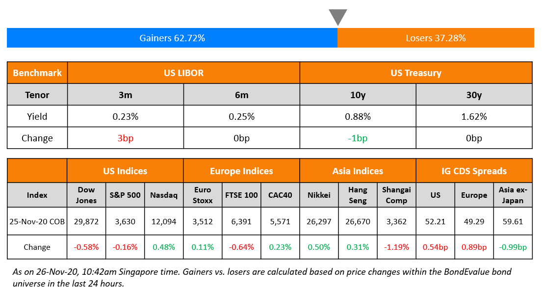 US Benchmark & Global Indices 26 Nov