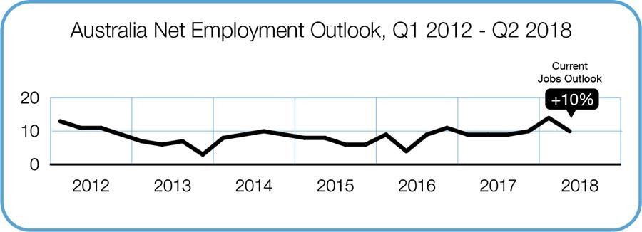 Australia Net Employment Outlook
