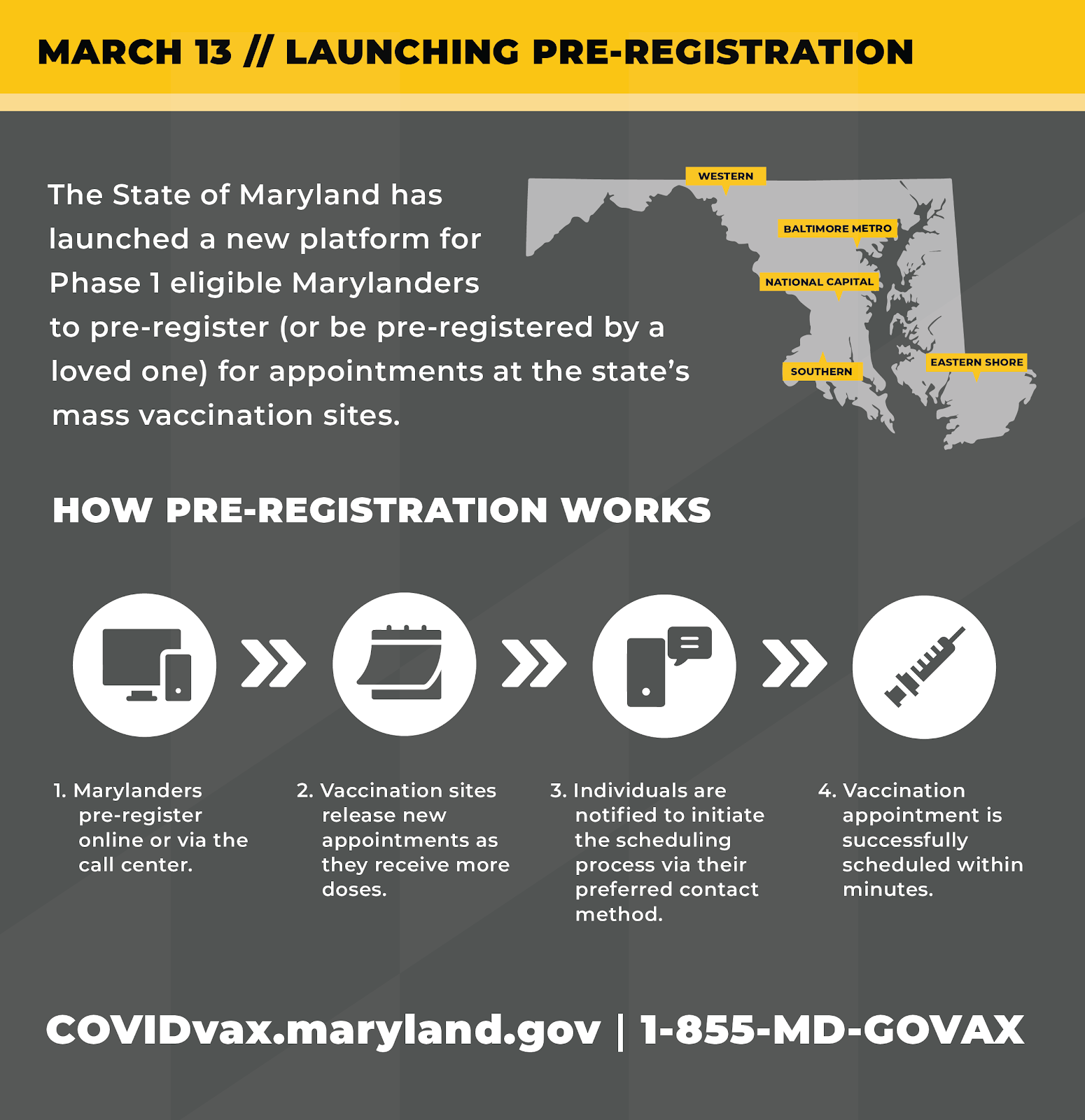 Graphic shows pre-registration process. Can be done online or via call center. Individuals notified of available appointments.