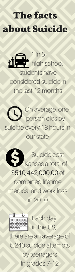 On average  one person dies by suicide every 18 hours in our state