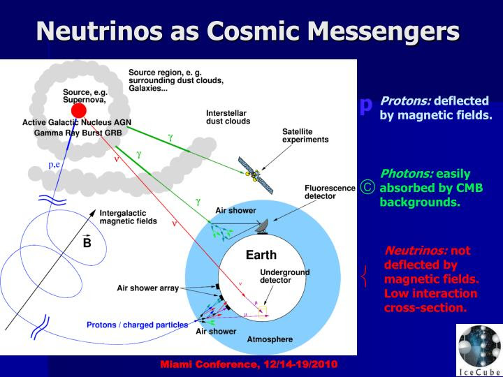 Image result for three cosmic messengers