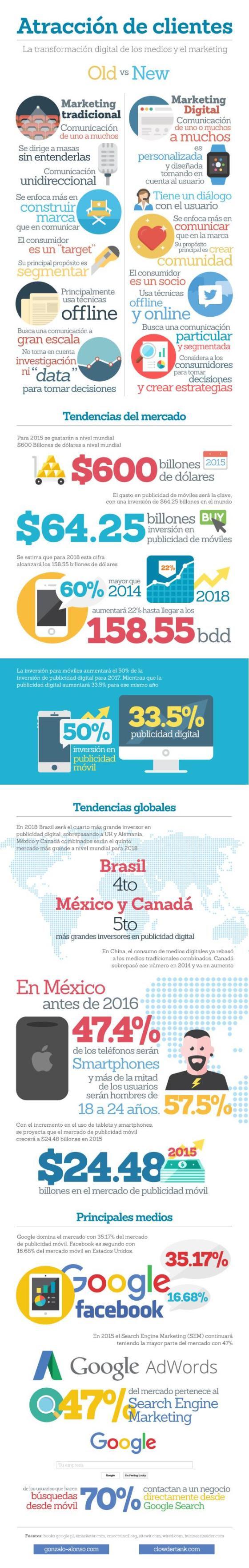Transformación digital del Marketing