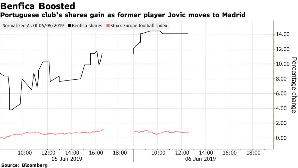 Portuguese club's shares gain as former player Jovic moves to Madrid