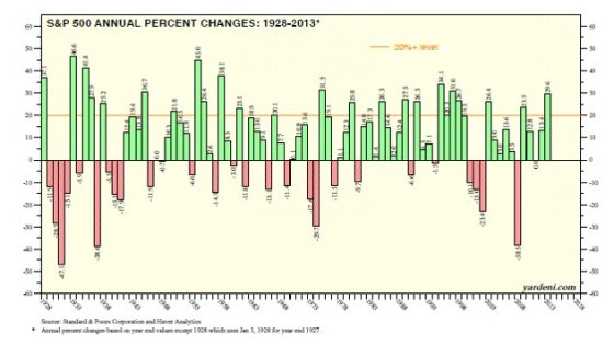 Source: Dr. Ed's Blog stock market