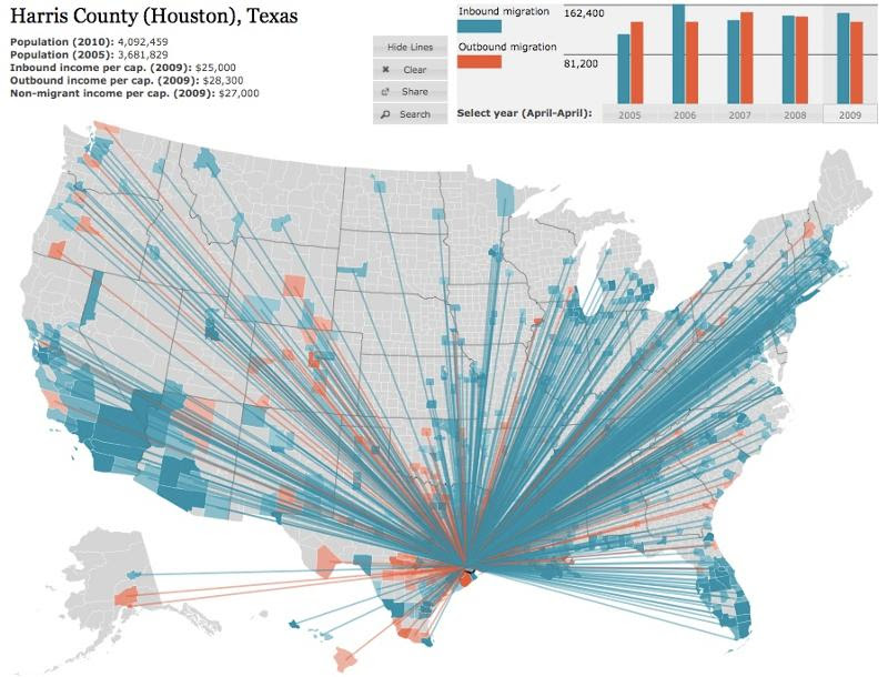 Harris County Migration Map