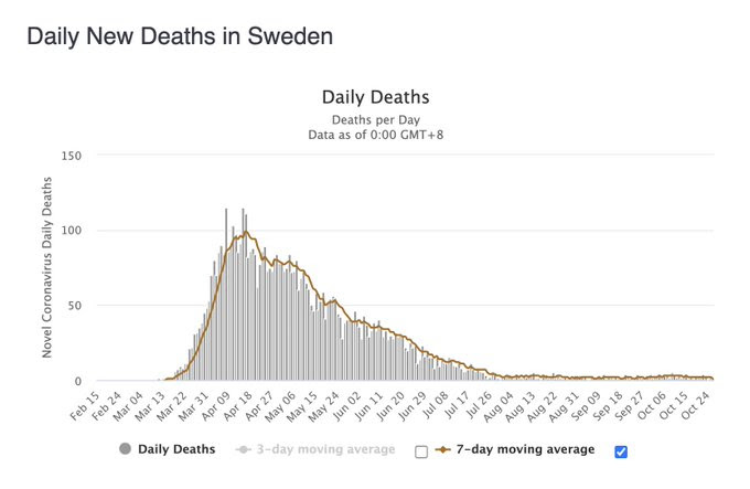 Chart showing Covid deaths in Sweden