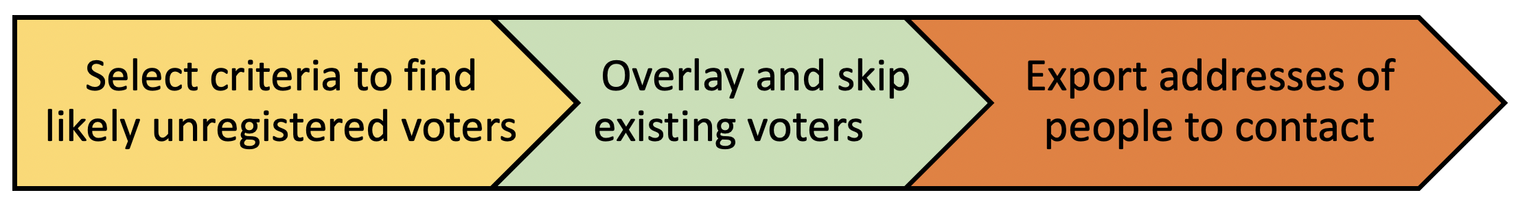 Find areas with a high likelihood of having unregistered voters.