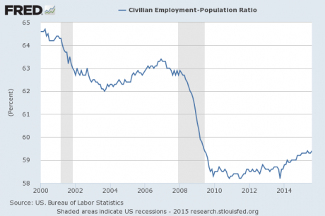 Employment Population Ratio August 2015
