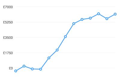 CNRD & SW Profit Graph