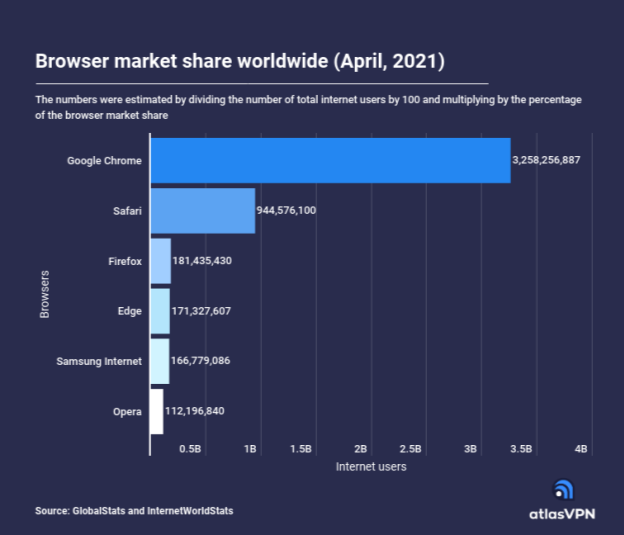 more-than-3-billion-internet-users-now-use-the-google-chrome-browser