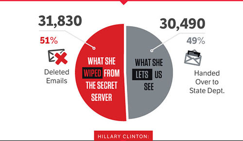 31,380 emails deleted. 30,490 emails handed over to the State Department.