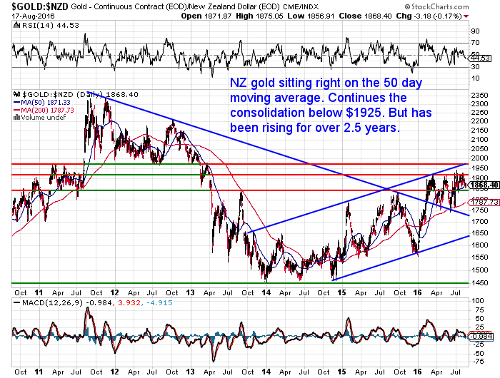 NZ Dollar Gold Chart - Long Term