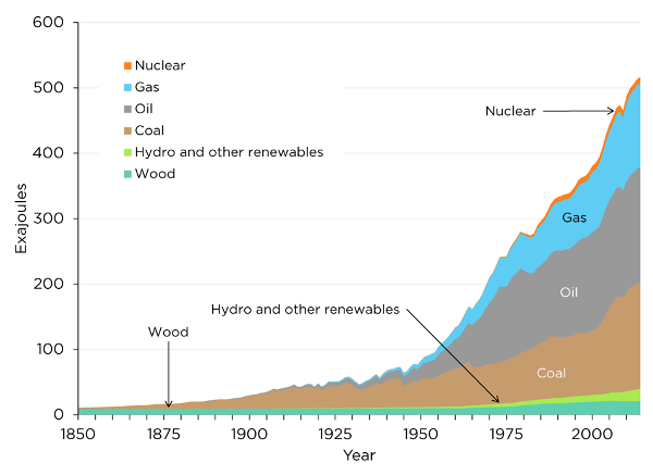 Heinberg: Our Renewable Future thumbnail
