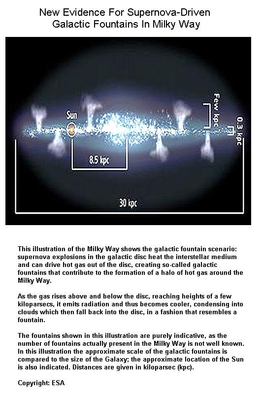 Fig 1 Galactic Fountains in Milkyway