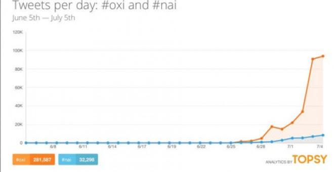 Gráfica en la que se muestra sobre qué hablan los tuiteros sobre Grecia. La palabra #OXI, que significa 'no' en español, ha ganado al 'sí' y ha sido citada 95000 veces.