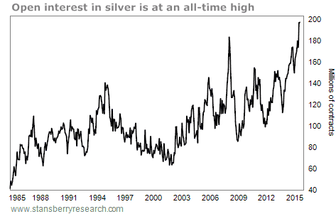 Open Interest Silver COT Report