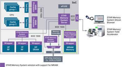 STAR Memory System Solution Provides BIST Capabilities for SoC Memories Including eMRAM for GF's 22FDX Process Technology