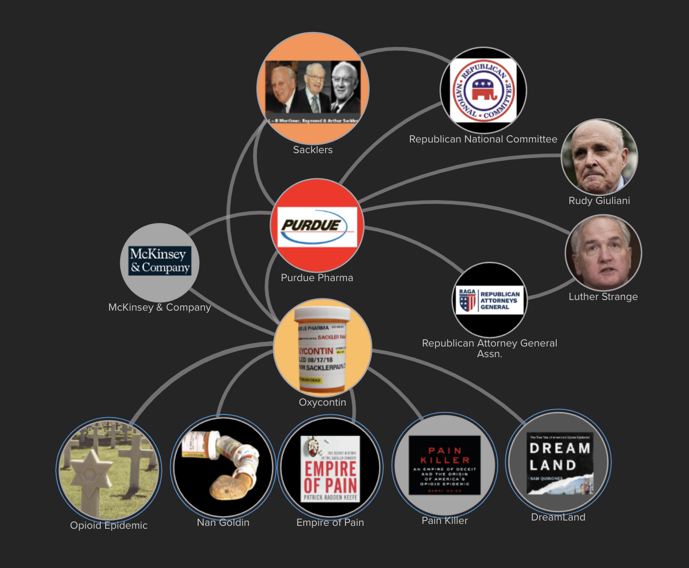 Follow the blood money that bought pricey consultants and political influence. Use relationship maps to explain how super-rich Americans thrive while the poor die.