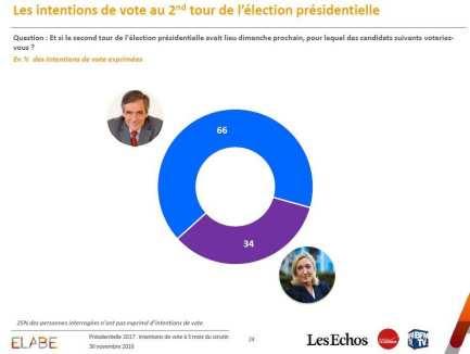 2046953_presidentielle-2017-fillon-domine-largement-marine-le-pen-web-0211548242308