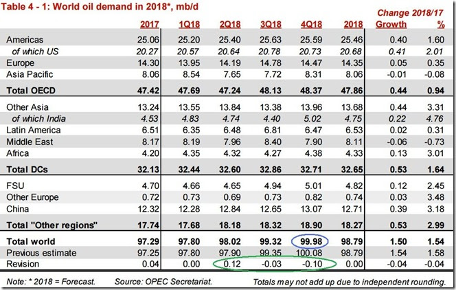 October 2018 OPEC report global oil demand