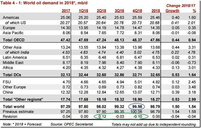 October 2018 OPEC report global oil demand