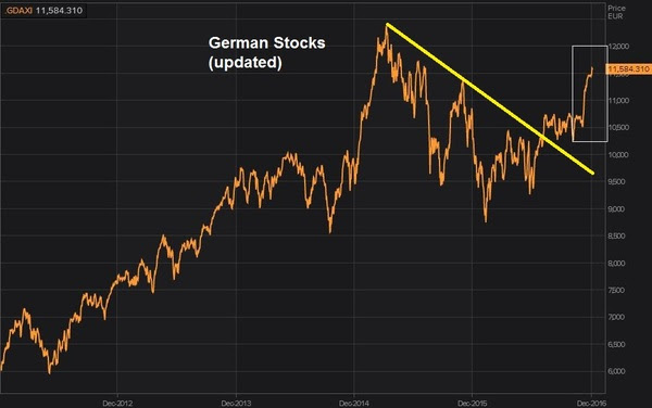 GERM STOCKS