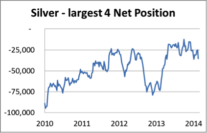 Silver - largest 4 net position