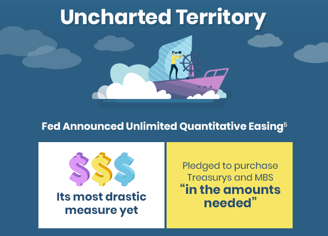 Uncharted Territory - Fed announced unlimited QE[5]