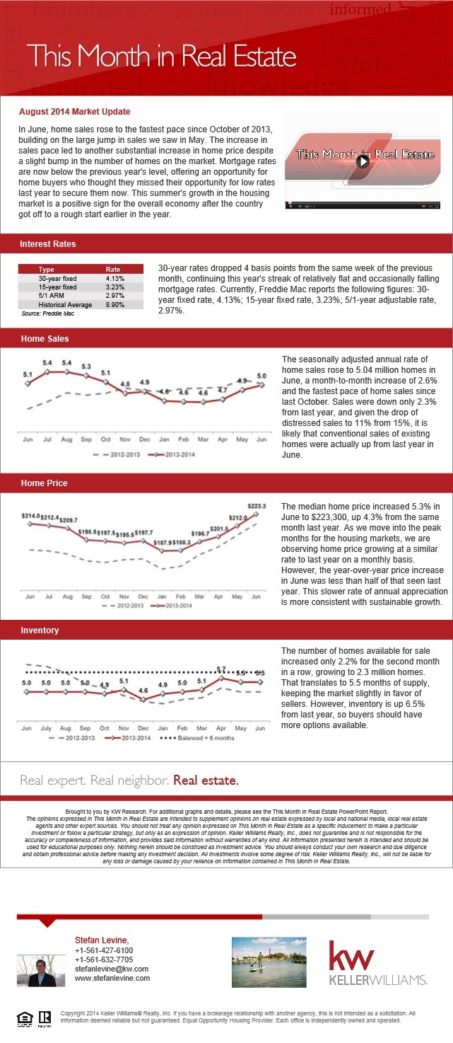 A quick snapshot of the real estate market - August 2014.