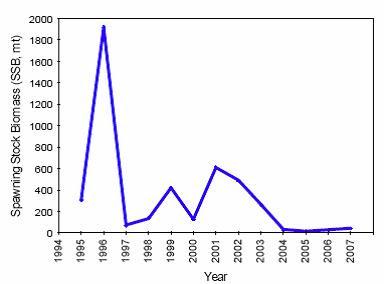 eulachon graph