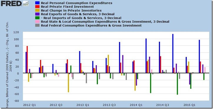 2nd quarter 2015 GDP 3rd estimate