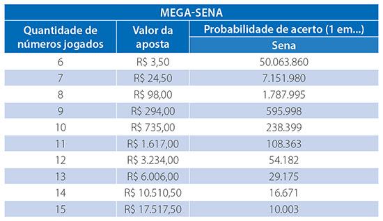 Mega-Sena acumula e pode pagar até R$ 40 milhões no sábado