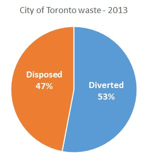 TO 2013 diversion - 53%