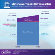 State Government Finances