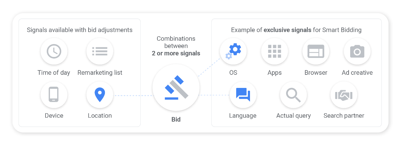 Signals available with bid adjustments and examples of exclusive signals for Smart Bidding