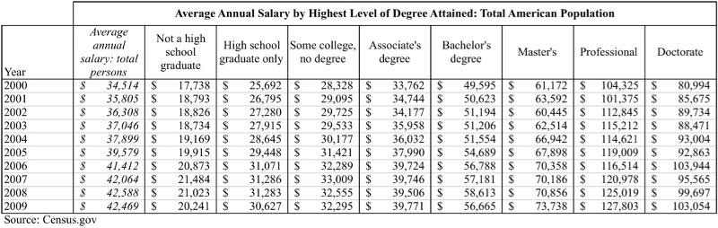 Salaries by Education Attainment