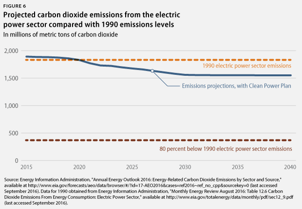 CO2 emissions compared with 1990 levels