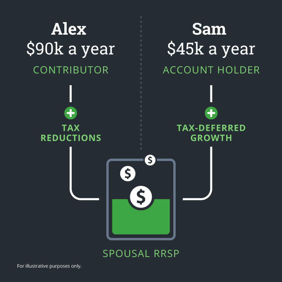Example of a spousal RRSP