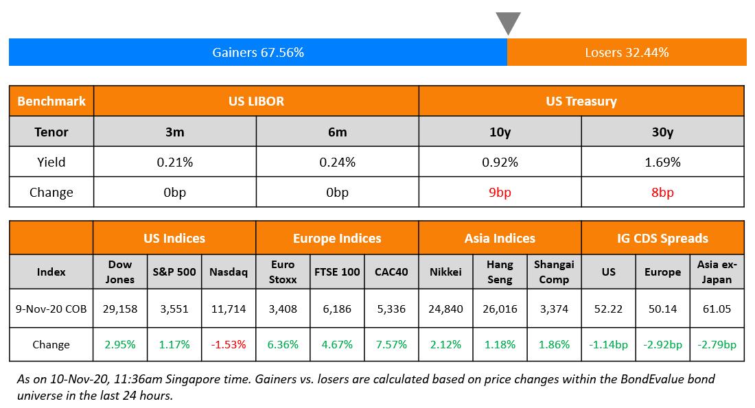 US Benchmark & Global Indices 10 Nov