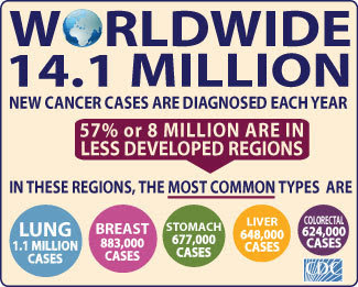 14.1 million cancer cases diagnosed each year. 57% are in less developed regions, where most common types are lung, breast, stomach, liver, colorectal