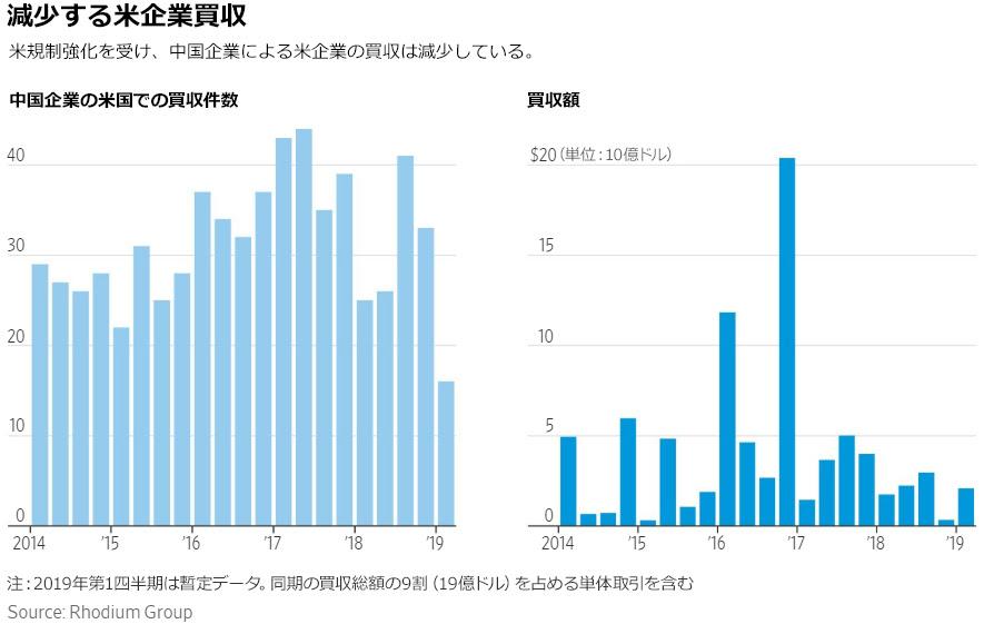 シリコンバレーから消える中国マネー、蜜月から一転