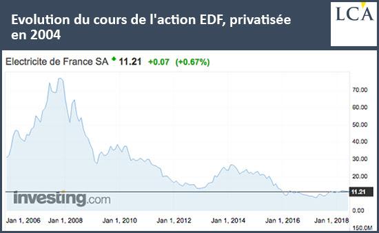 Evolution du cours de l'action EDF, privatisée en 2004