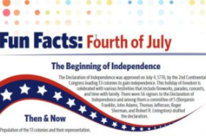Fun Facts: Fourth of July
