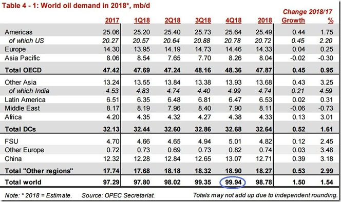 December 2018 OPEC report global oil demand
