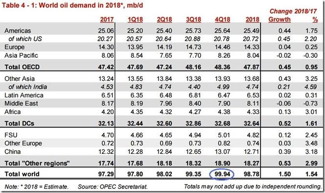 December 2018 OPEC report global oil demand