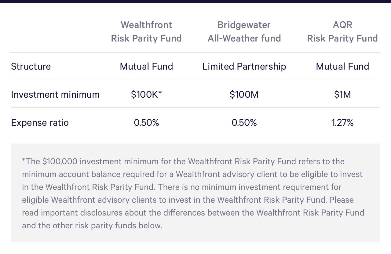 No sooner does hedge fund take big Wealthfront stake than