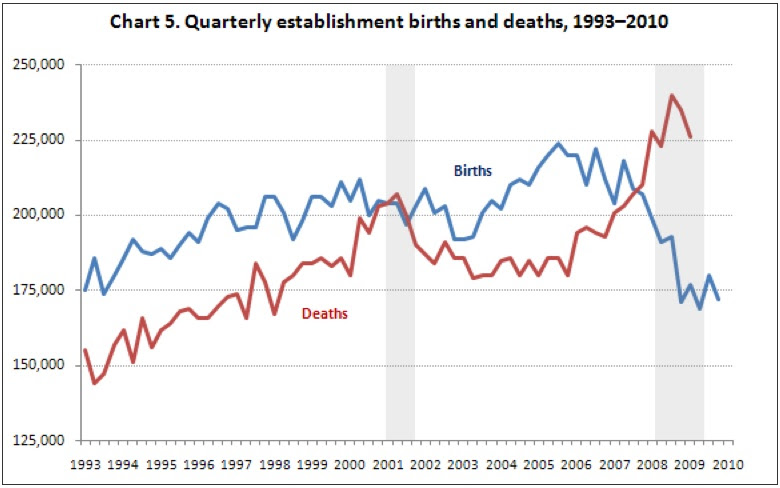 the effects of births and deaths in job creation Chapter 2 test review the rate of 150 deaths per 1,000 births is known as the a) crude death rate b) creation of higher levels of.